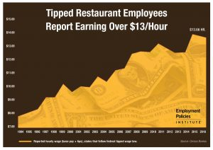 Tipped Wage Graph