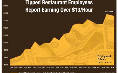 Tipped Wage